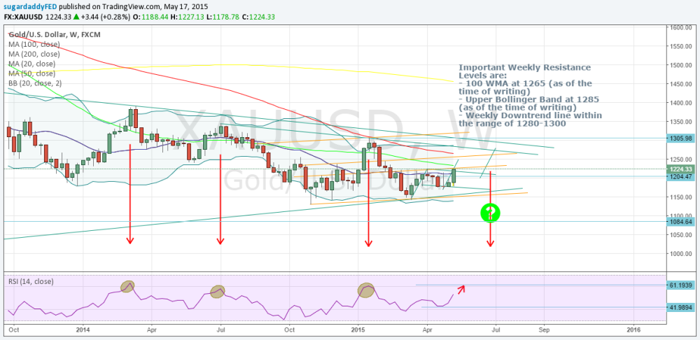 The Tide Has Turned - Weekly Technical View (2/5)