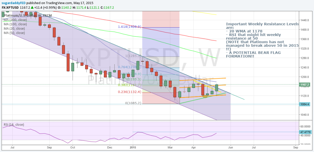 The Tide Has Turned - Weekly Technical View (4/5)
