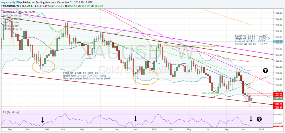 Gold Temporary Low - Here is why: (2/3)