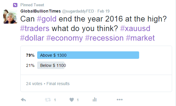 Gold poll